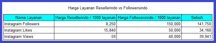 perbandingan harga resellerindo dan followersindo