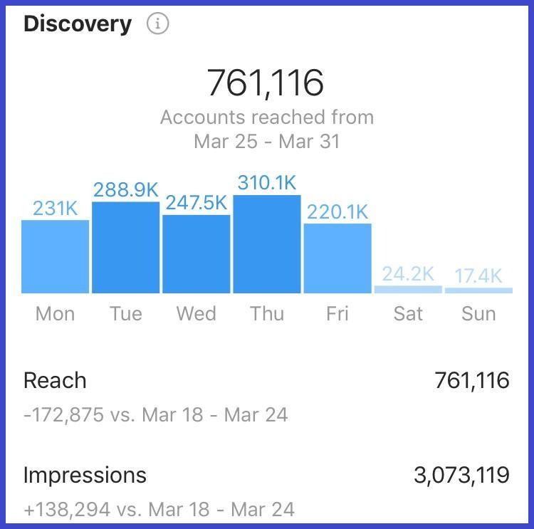 Instagram reach di analytics